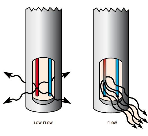 mass flow dispersion