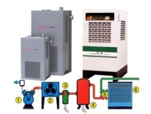Válvulas solenoides em secadores