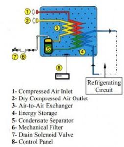 Válvulas Solenóides em secadores Diagrama